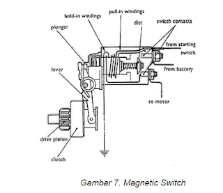 magnetic switch motor starter