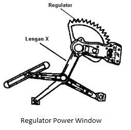 Regulator power window