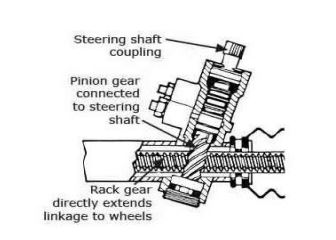 Steering Gear Rack and Pinion